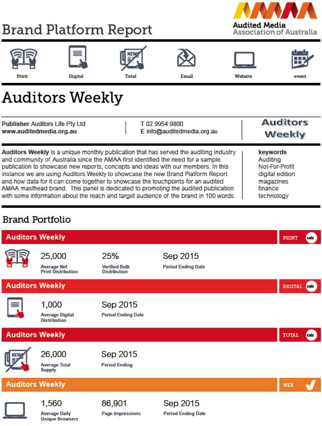 Brand Platform report